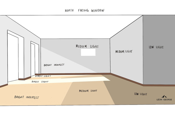 A drawing which shows example of different light levels in a home